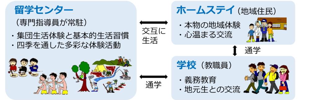 学園方式の図
